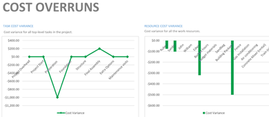 Analyzing variances of task and resource costs in MS Project