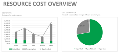How to read the reports Resource cost overview and cost overview of tasks?